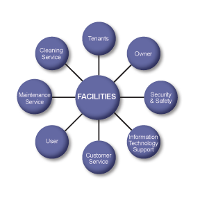 facilities planning and management pdf