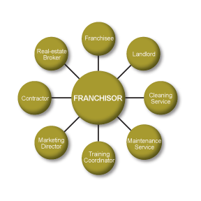 how to create a franchise business plan