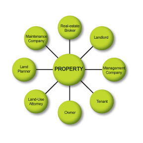 Central Llc Property Management